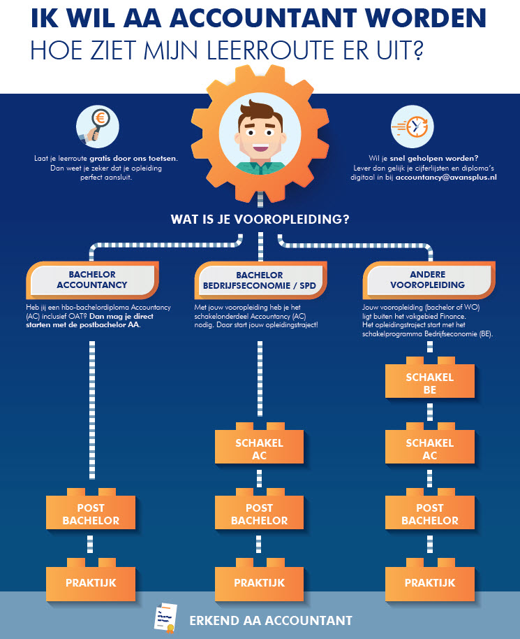 leerroute AA accountant accountancy infographic